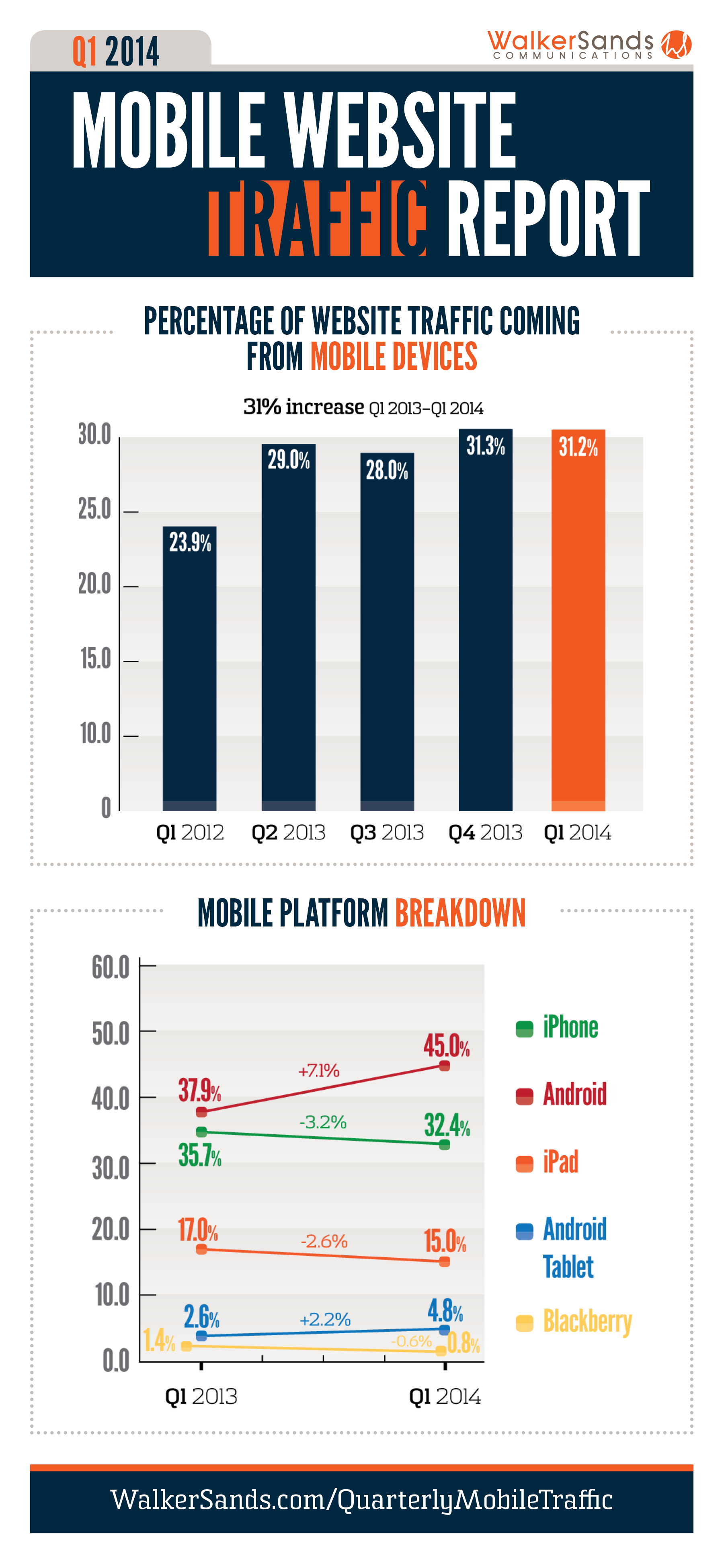Quarter 1 2014 Mobile Traffic Report