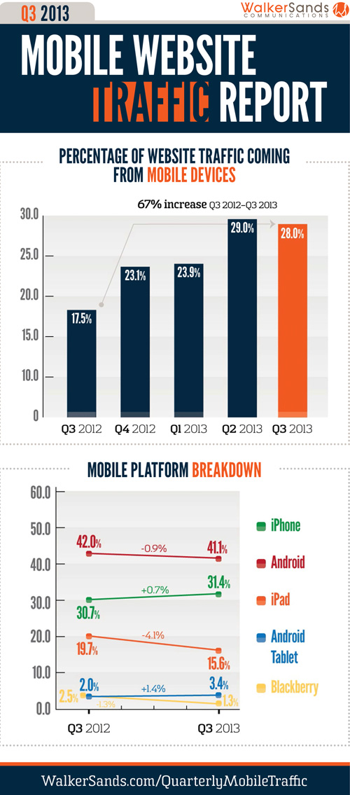 Quarter 3 2013 Mobile Traffic Report